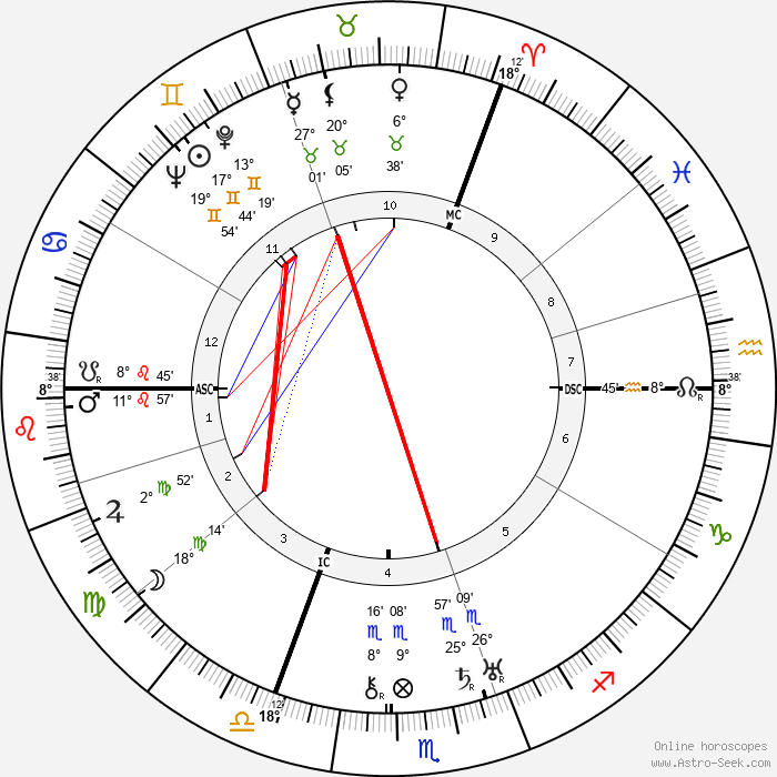 John G. Bennett - Birth horoscope chart