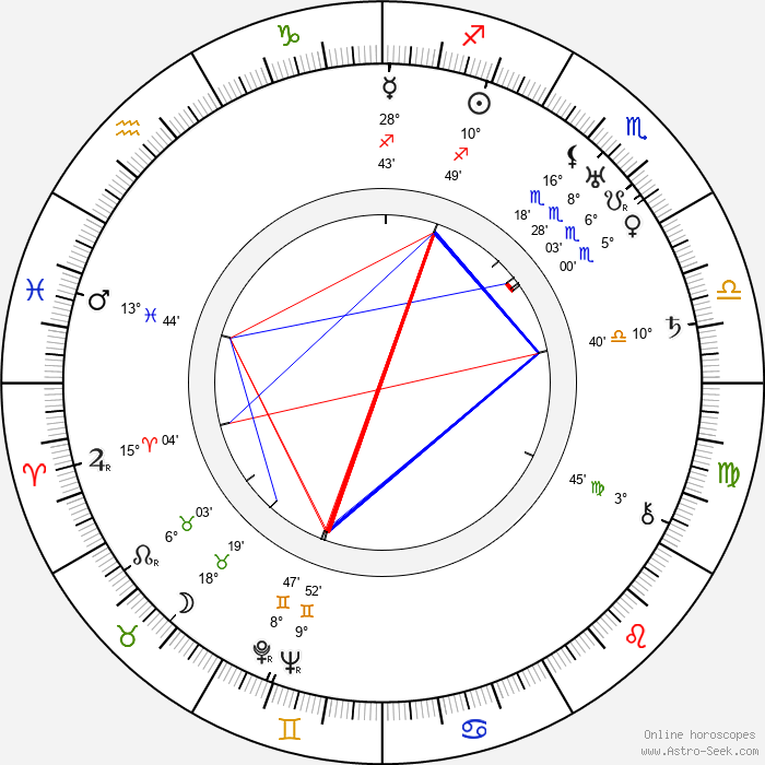 John G. Blystone - Birth horoscope chart