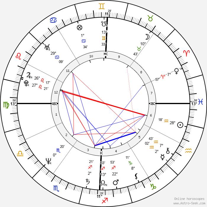 John Gabriel - Birth horoscope chart