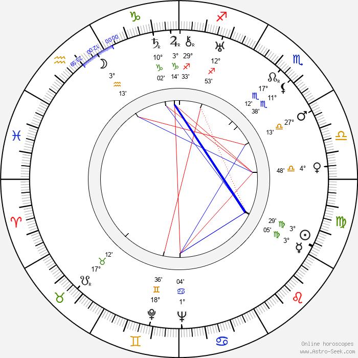 John Gannon - Birth horoscope chart