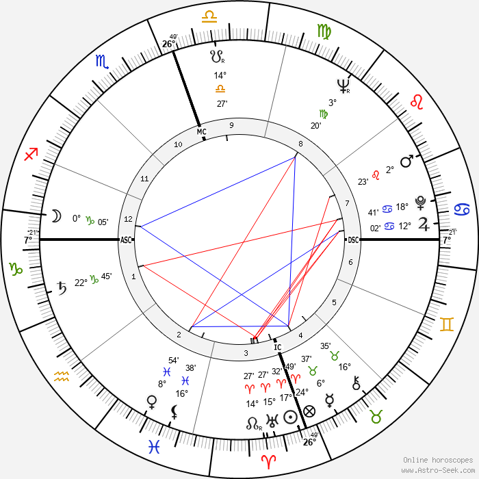John Gavin - Birth horoscope chart