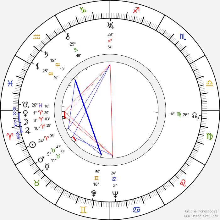 John Gielgud - Birth horoscope chart