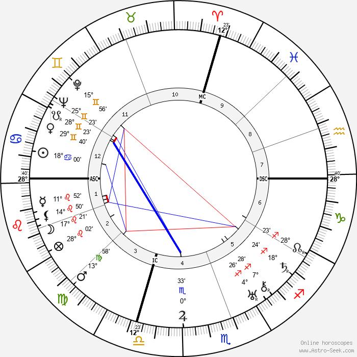 John Gilbert - Birth horoscope chart