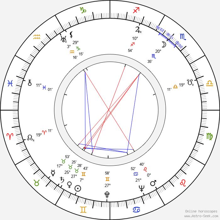 John Gilling - Birth horoscope chart