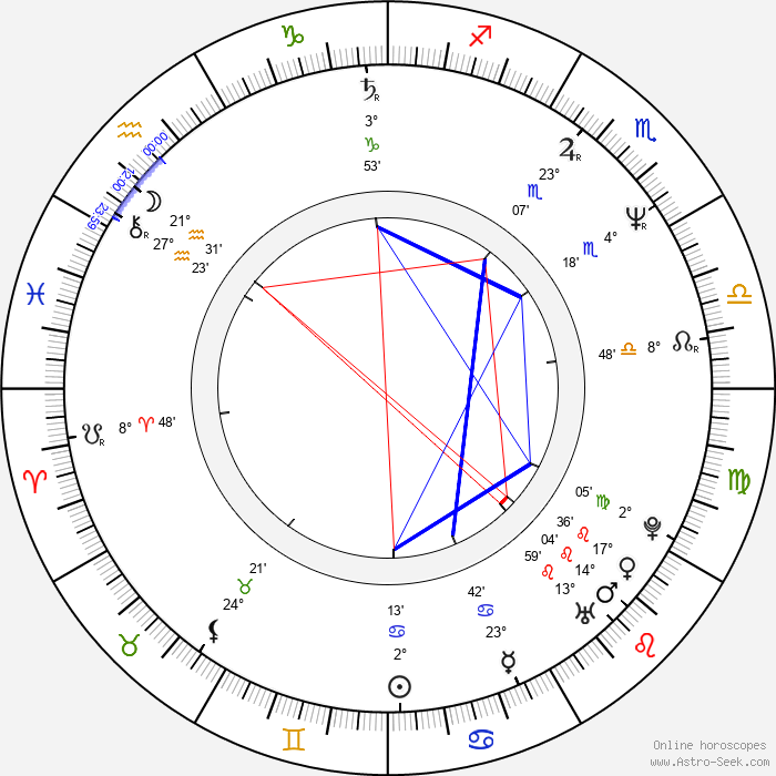 John Gilroy - Birth horoscope chart