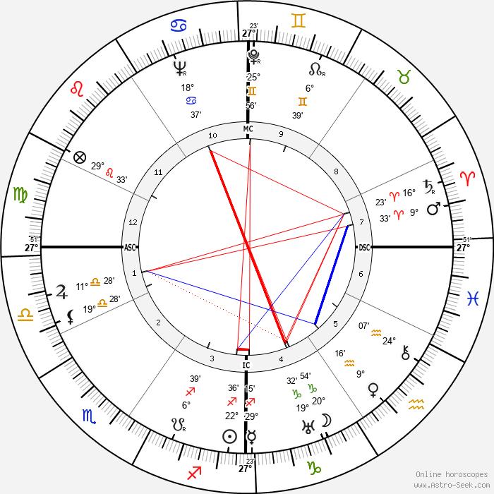 John Glassco - Birth horoscope chart