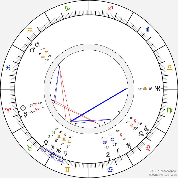 John Goldstone - Birth horoscope chart