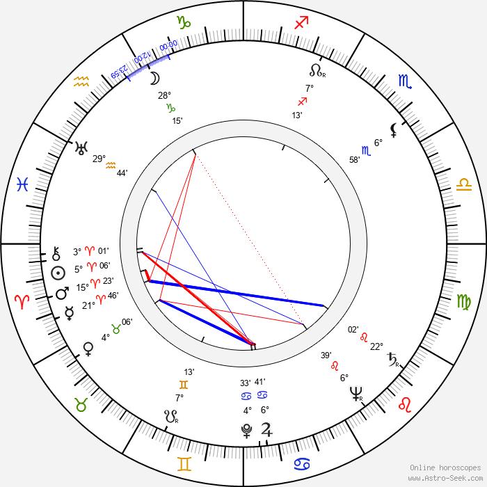 John Good - Birth horoscope chart