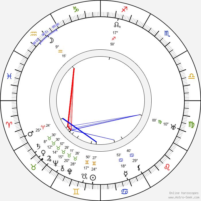 John Gottowt - Birth horoscope chart