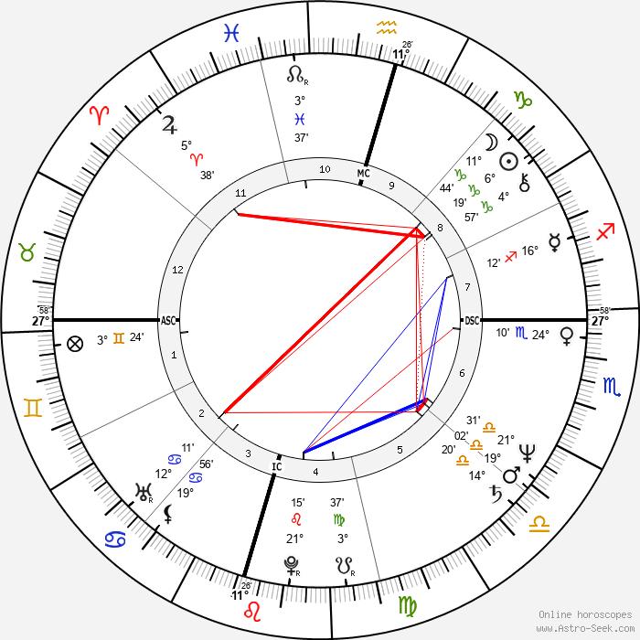 John Gray - Birth horoscope chart