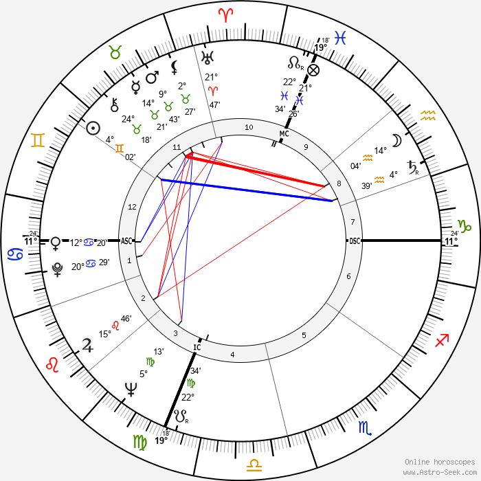 John Gregory Dunne - Birth horoscope chart