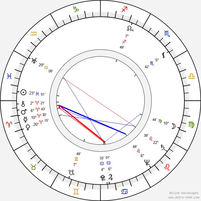 John Gregson - Birth horoscope chart