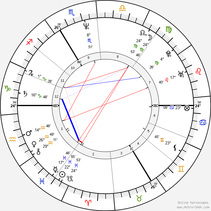 John Greyson - Birth horoscope chart