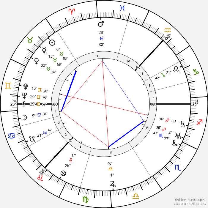 John Grierson - Birth horoscope chart