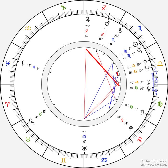 John H. Helsdon - Birth horoscope chart