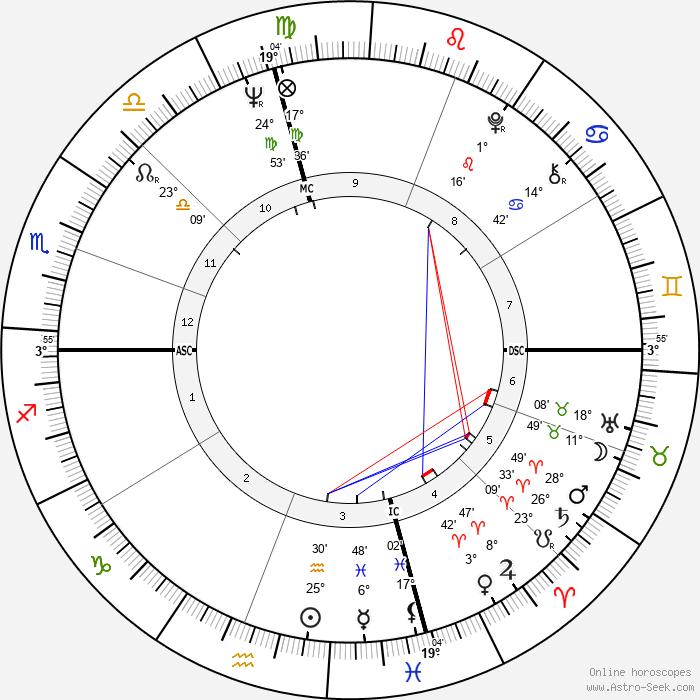 John Hadl - Birth horoscope chart