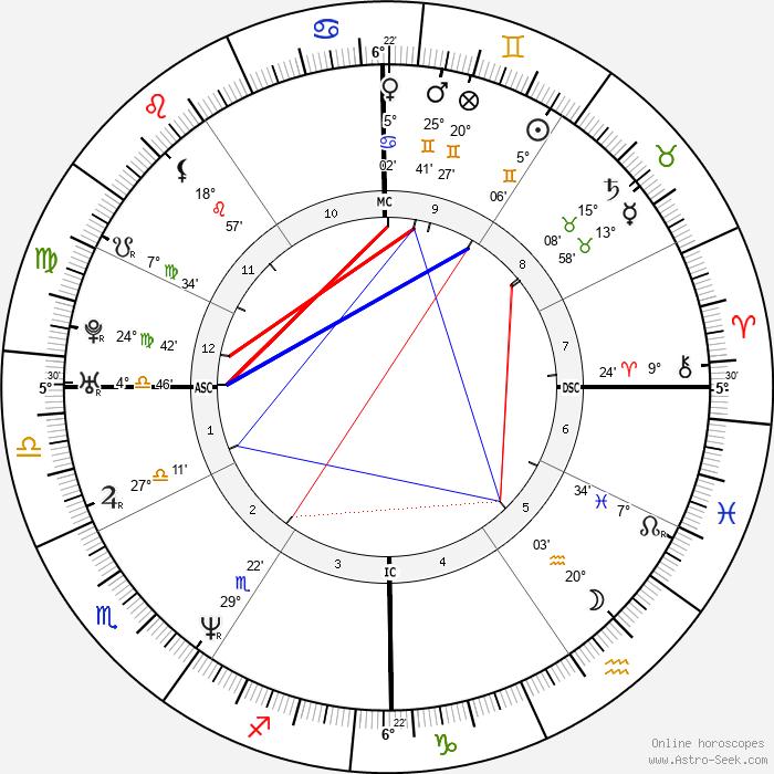 John Hamburg - Birth horoscope chart