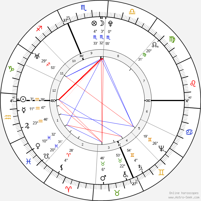 John Hancock - Birth horoscope chart
