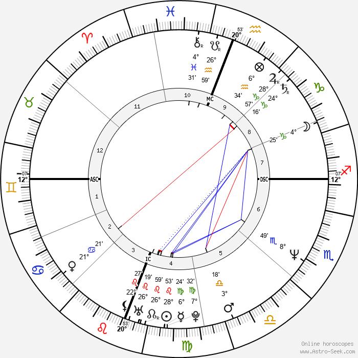 John Haning - Birth horoscope chart