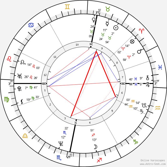 John Hannah - Birth horoscope chart