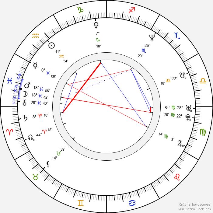 John Harrington Bland - Birth horoscope chart