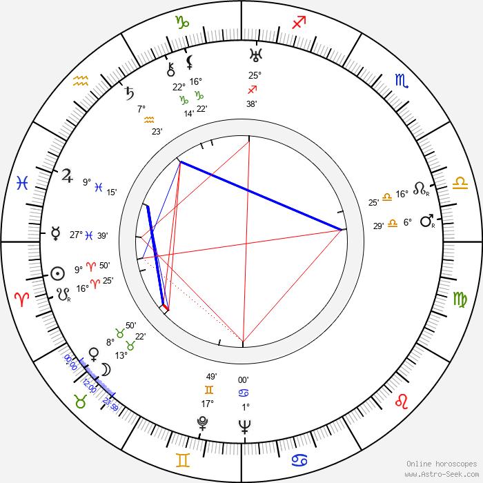 John Harron - Birth horoscope chart