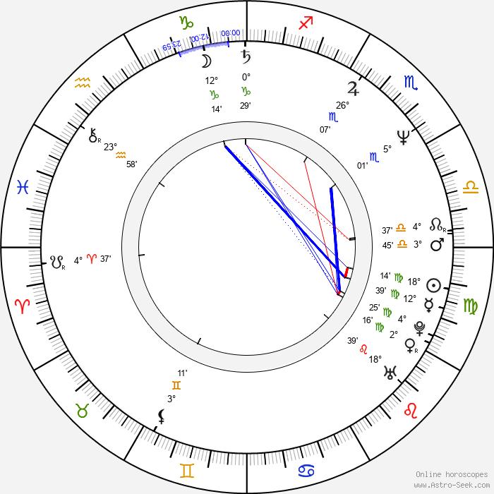 John Hawkes - Birth horoscope chart