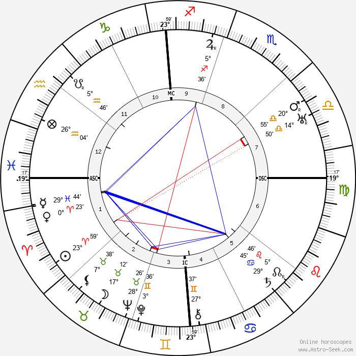 John Hayes Hammond - Birth horoscope chart