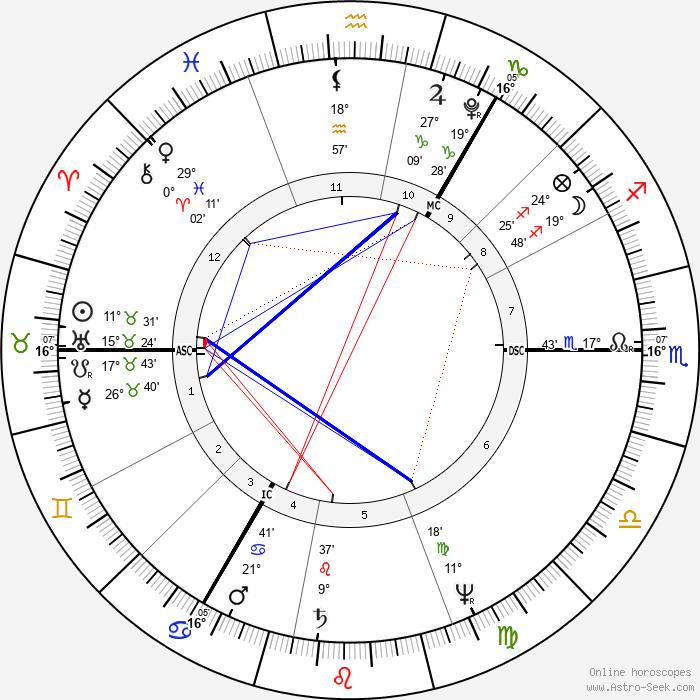 John Henning - Birth horoscope chart