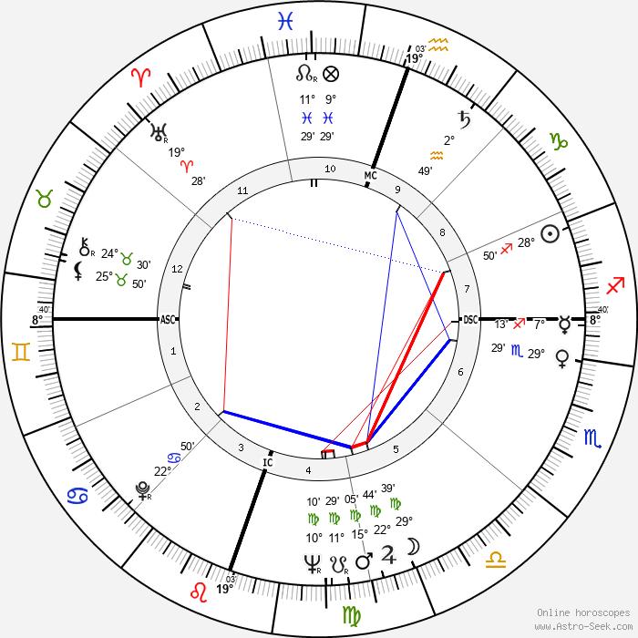 John Hillerman - Birth horoscope chart