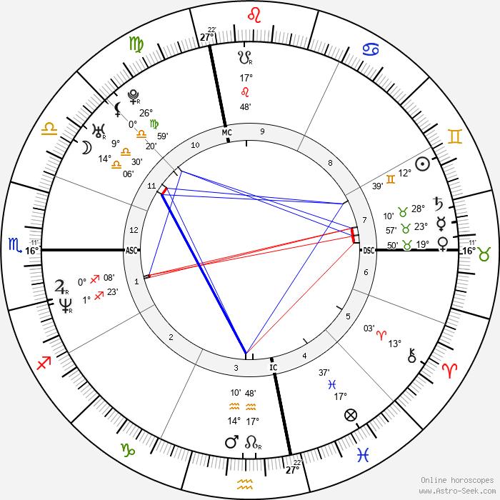 John Hodgman - Birth horoscope chart