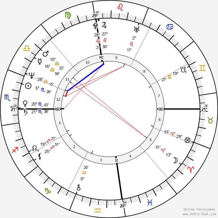 John Hogue - Birth horoscope chart