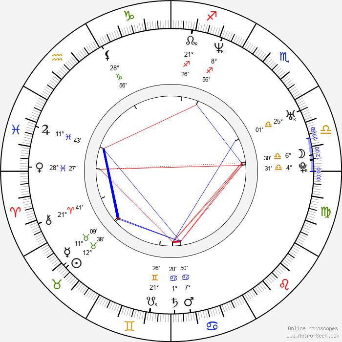 John Hopkins - Birth horoscope chart