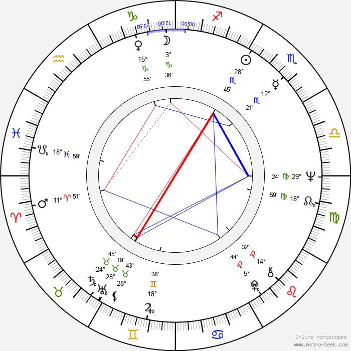 John Hough - Birth horoscope chart
