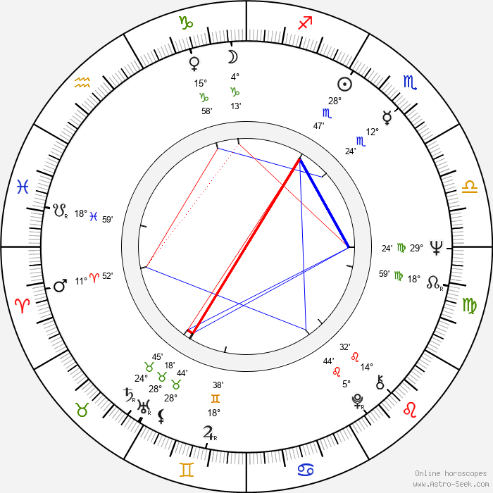 John Hough - Birth horoscope chart