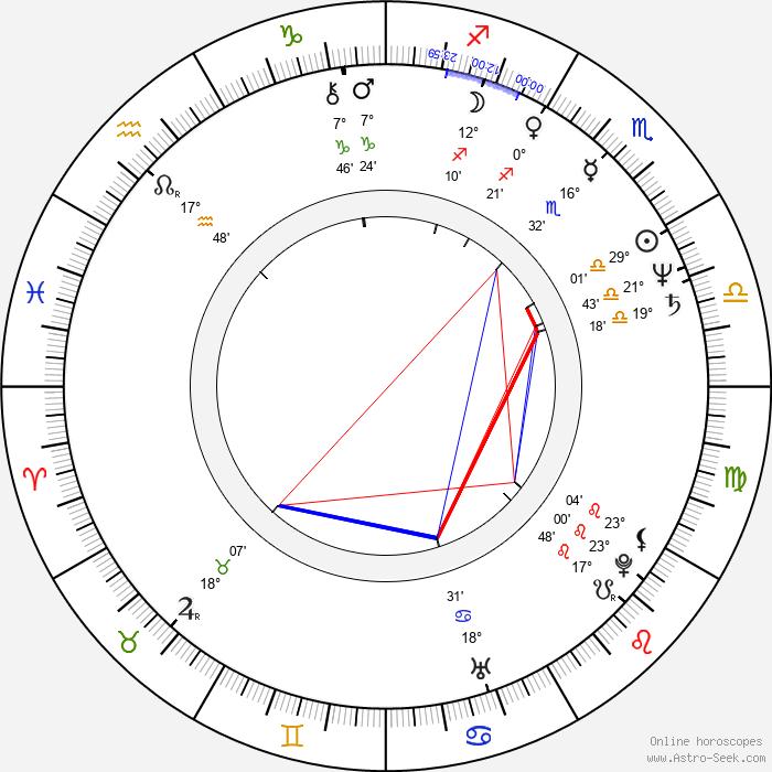 John Howard - Birth horoscope chart