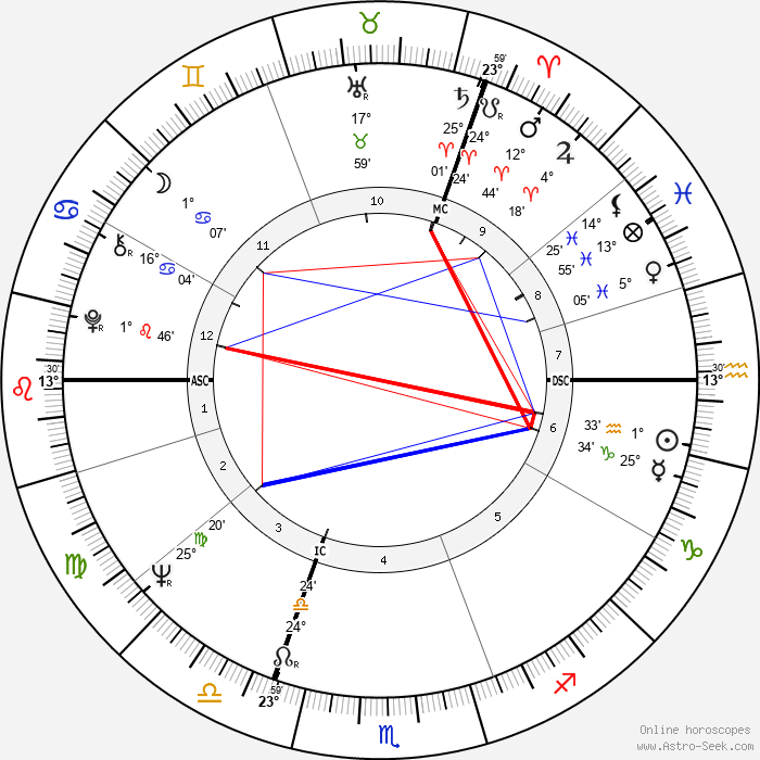 John Hurt - Birth horoscope chart