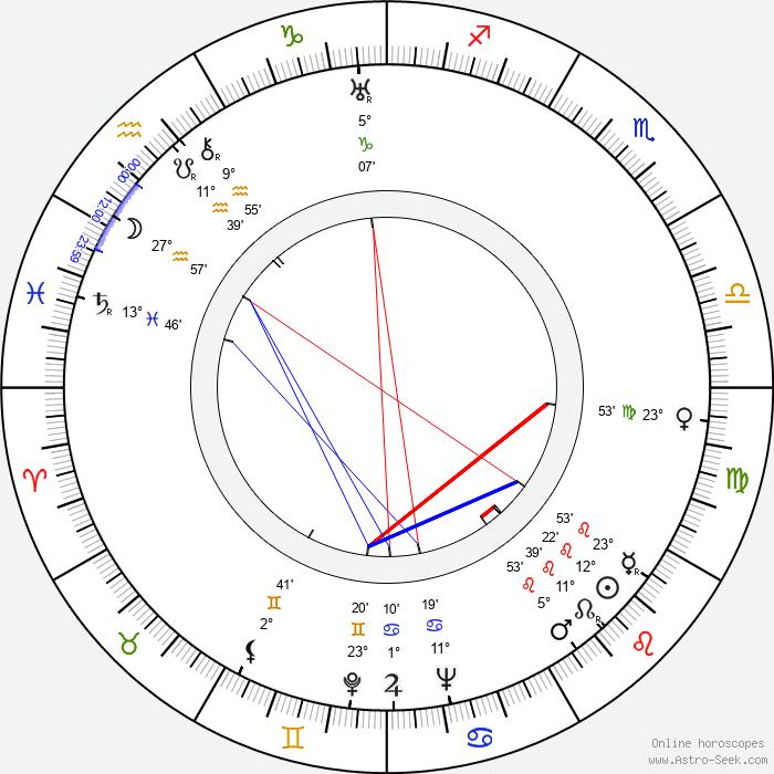 John Huston - Birth horoscope chart