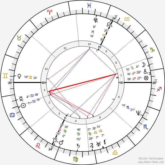 John II Adams - Birth horoscope chart