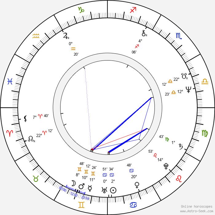 John Illsley - Birth horoscope chart
