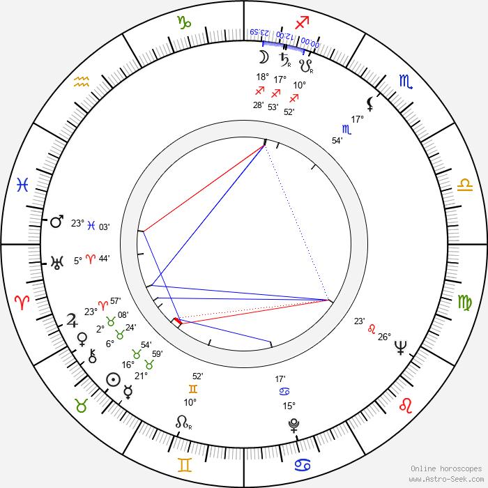 John Ingle - Birth horoscope chart