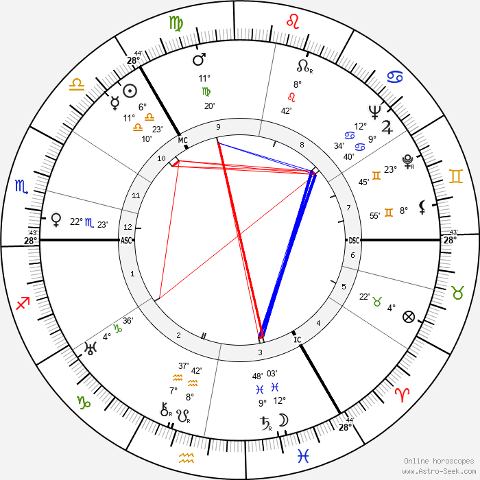 John Innes MacKintosh Stewart - Birth horoscope chart