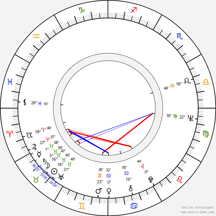John Irvin - Birth horoscope chart