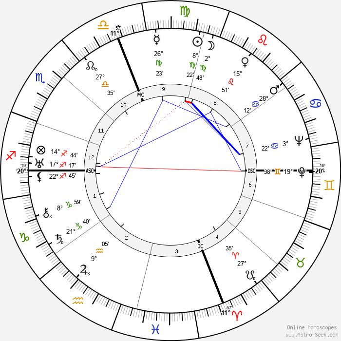 John J. Anthony - Birth horoscope chart