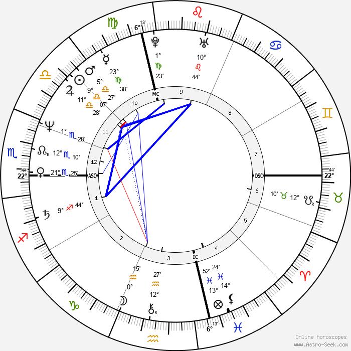 John J. Corcoran - Birth horoscope chart