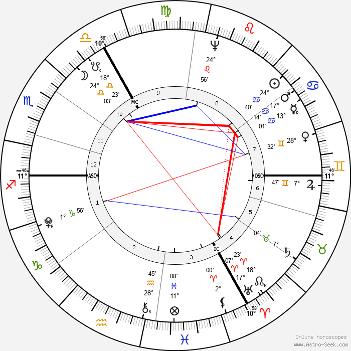 John Jacob Astor - Birth horoscope chart