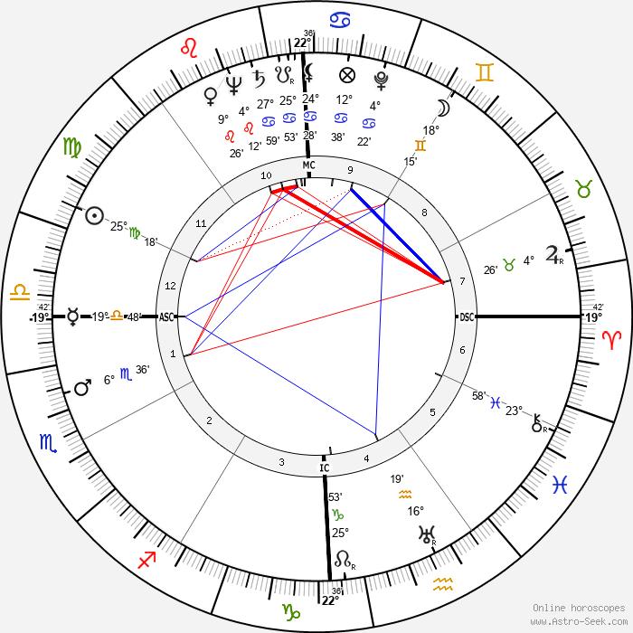John Jacob Rhodes - Birth horoscope chart