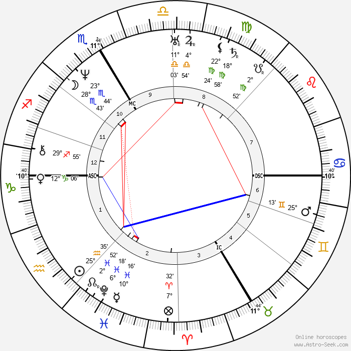 John Sutter - Birth horoscope chart