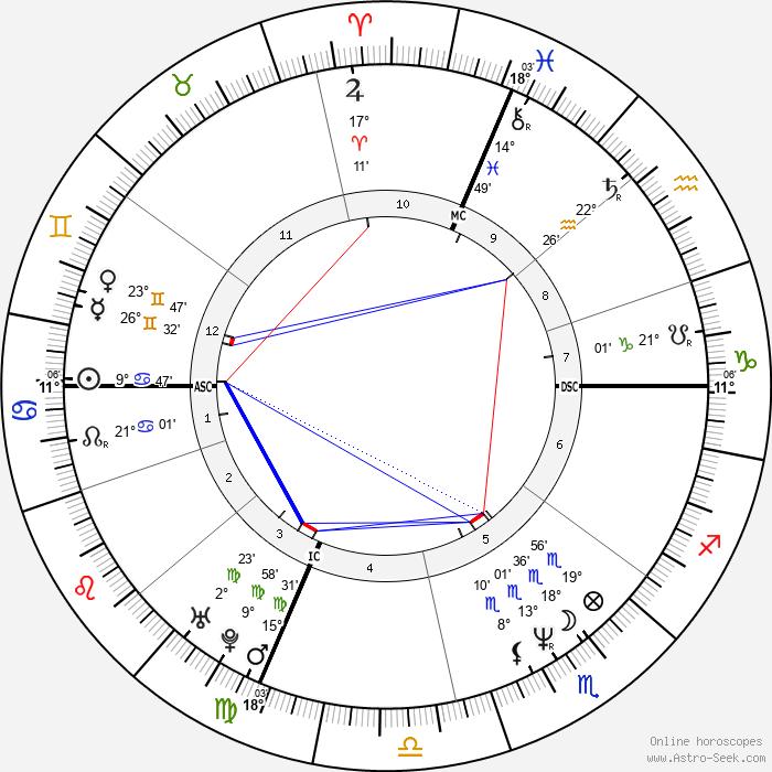 John Joubert - Birth horoscope chart