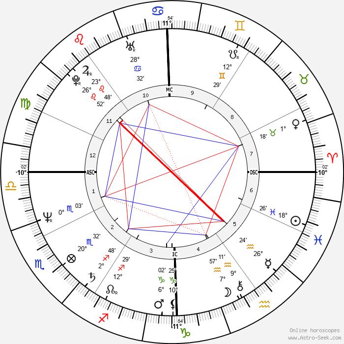 John Kapelos - Birth horoscope chart
